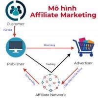 Những vấn đề thường gặp khi làm về tiếp thị liên kết ?