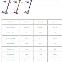So sánh máy hút bụi dyson v8, dyson v10 và dyson v11