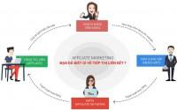 """""""sự thật """" affiliate marketing online có phải là hình thức bán hàng đa cấp ?"""